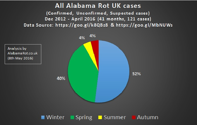 alabamaRot-ALL-by-season