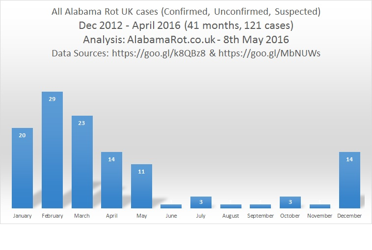 alabamaRot-ALL-cases-by-month